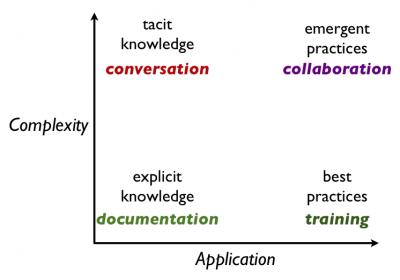 emergent practices