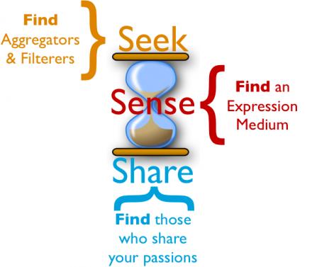 Seek Sense Share Find