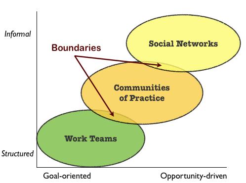Similiar Boundaries Keywords