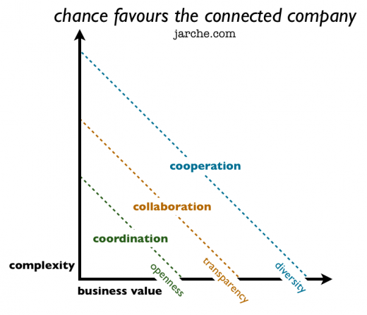 chance favours the connected company