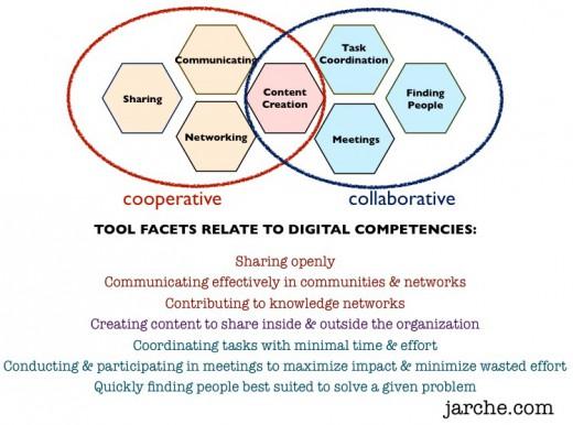 collab-coop competencies