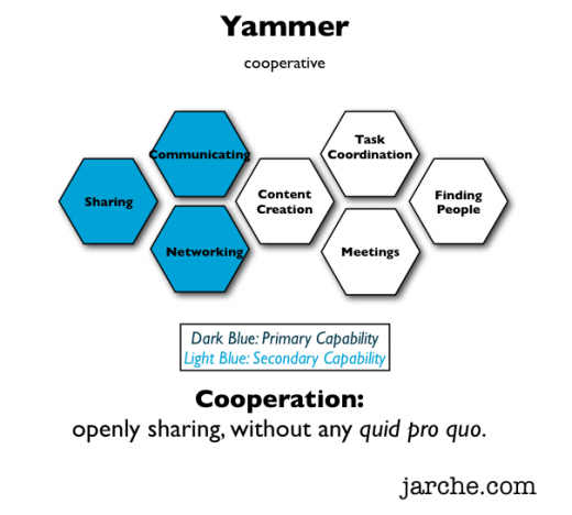 yammer for cooperation