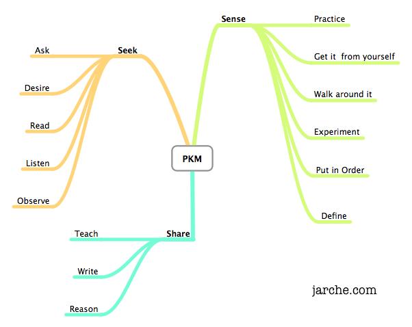 PKM acquiring knowledge