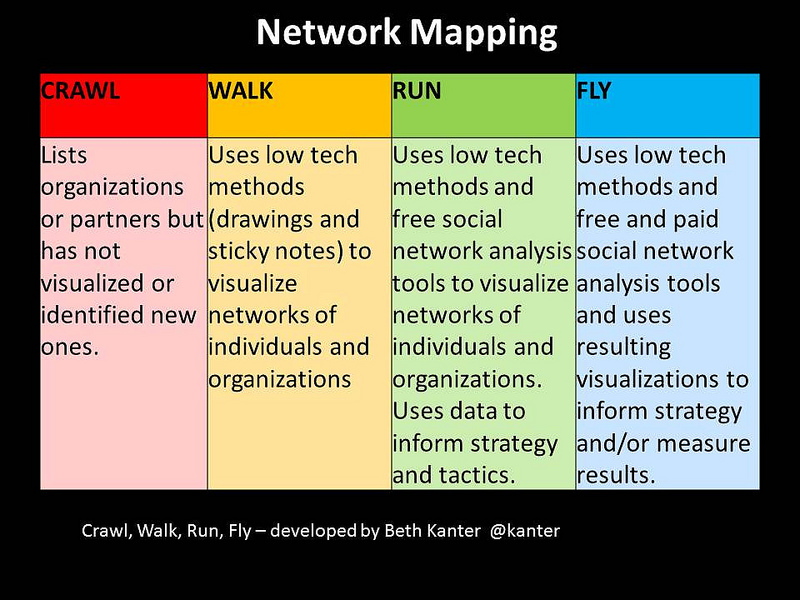 network mapping by beth kanter