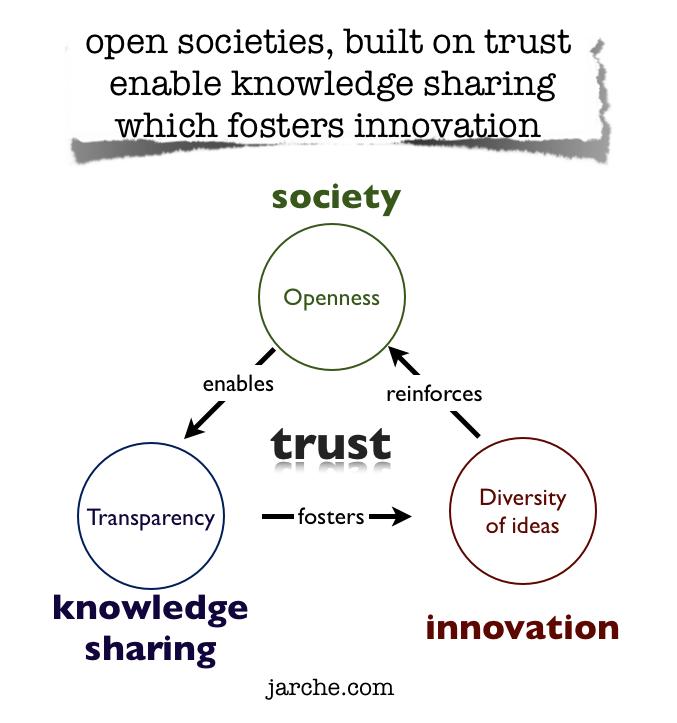 open societies