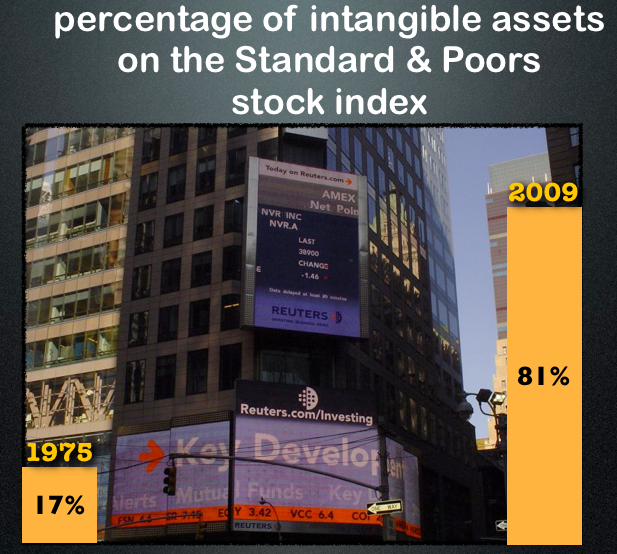 S&P intangibles