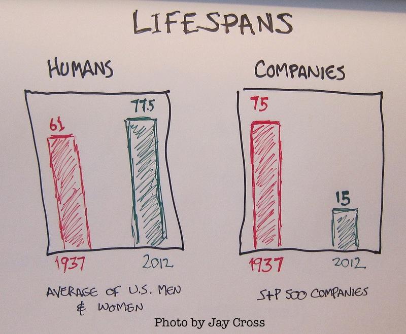 lifespans