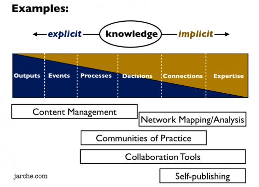 ways to support knowledeg-sharing