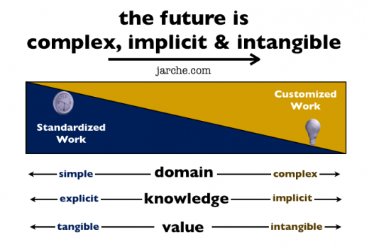 complex implicit intangible