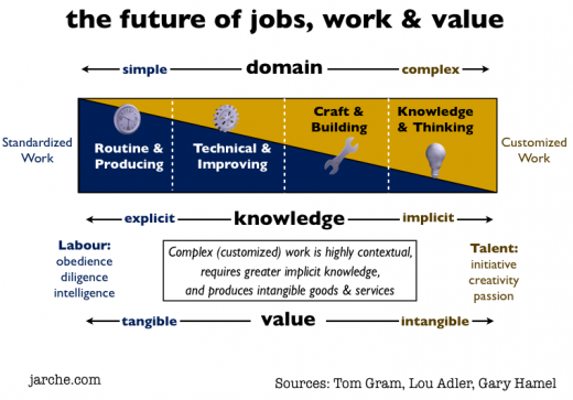 future jobs work value