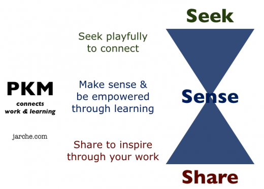 pkm connects work learning