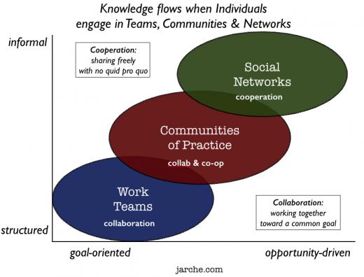 knowledge flows