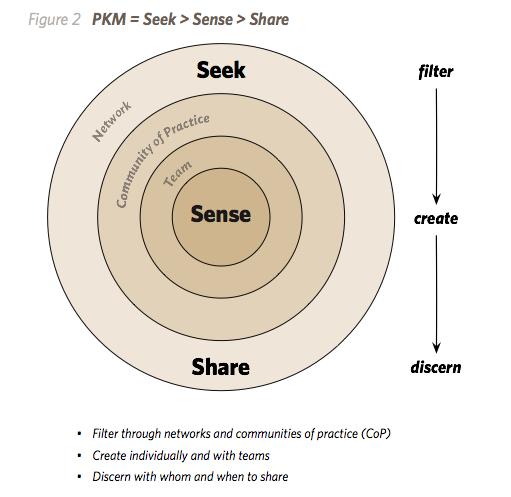 PKM seek sense share