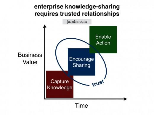 enterprise knowledge sharing